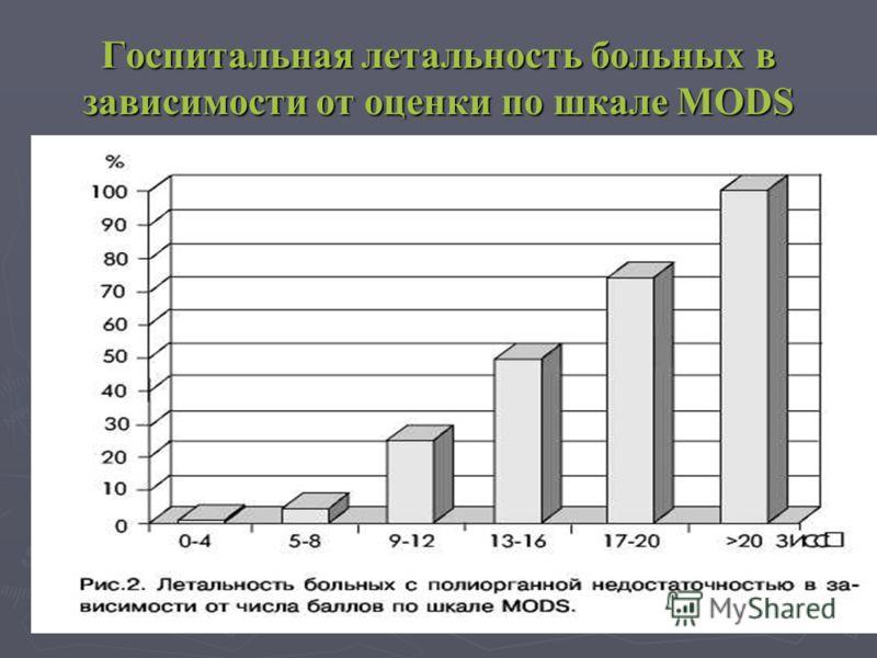 Госпитальная летальность больных в зависимости от оценки по шкале MODS