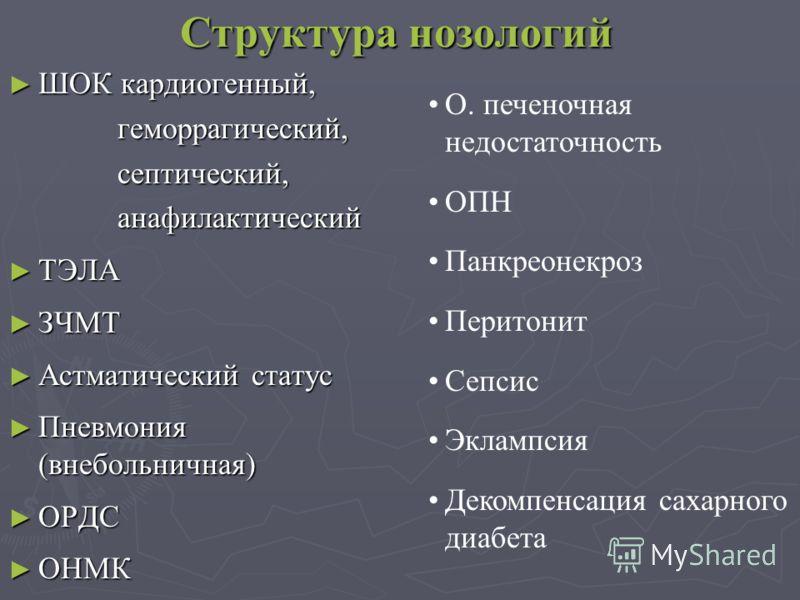 Структура нозологий ШОК кардиогенный, ШОК кардиогенный, геморрагический, геморрагический, септический, септический, анафилактический анафилактический ТЭЛА ТЭЛА ЗЧМТ ЗЧМТ Астматический статус Астматический статус Пневмония (внебольничная) Пневмония (в
