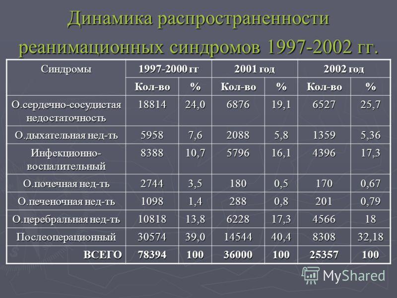 Динамика распространенности реанимационных синдромов 1997-2002 гг. Синдромы 1997-2000 гг 2001 год 2002 год Кол-во%Кол-во%Кол-во% О.сердечно-сосудистая недостаточность 1881424,0687619,1652725,7 О.дыхательная нед-ть 59587,620885,813595,36 Инфекционно-