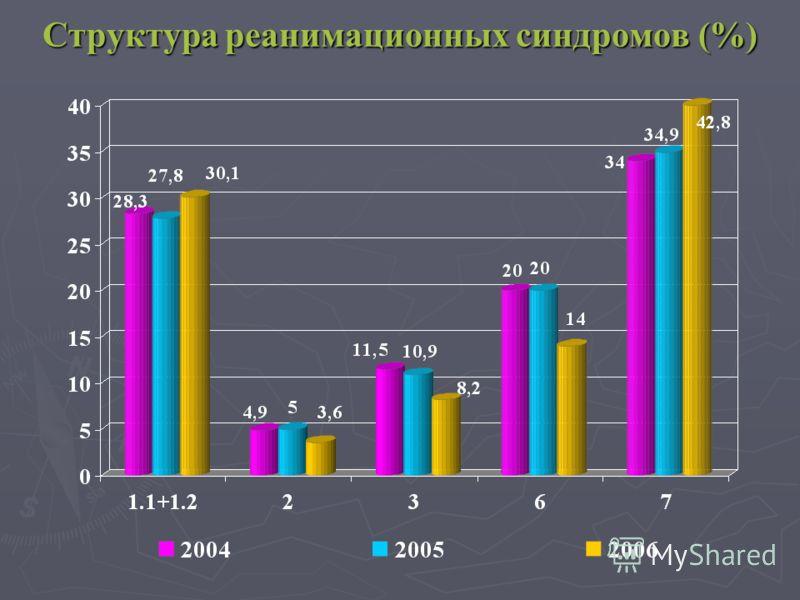 Структура реанимационных синдромов (%)