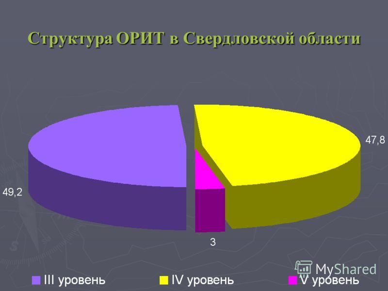 Структура ОРИТ в Свердловской области