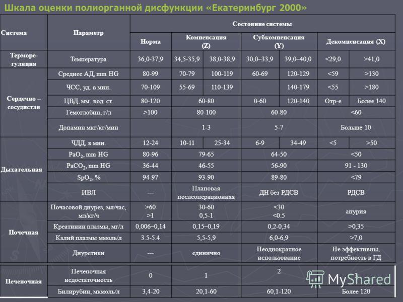 СистемаПараметр Состояние системы Норма Компенсация (Z) Субкомпенсация (Y) Декомпенсация (X) Терморе- гуляция Температура36,0-37,934,5-35,938,0-38,930,0–33,939,0–40,041,0 Сердечно – сосудистая Среднее АД, mm HG80-9970-79100-11960-69120-129130 ЧСС, уд