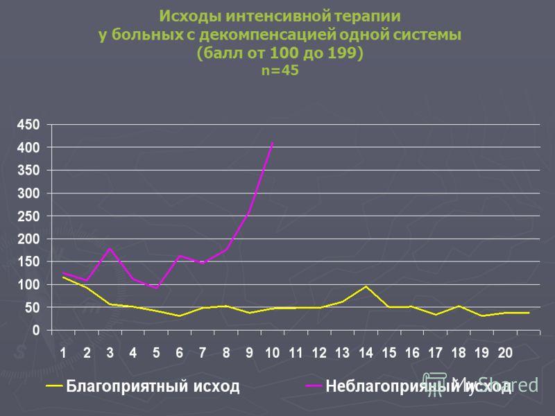 Исходы интенсивной терапии у больных с декомпенсацией одной системы (балл от 100 до 199) n=45