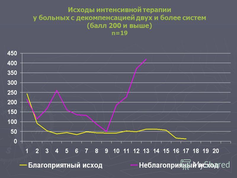 Исходы интенсивной терапии у больных с декомпенсацией двух и более систем (балл 200 и выше) n=19