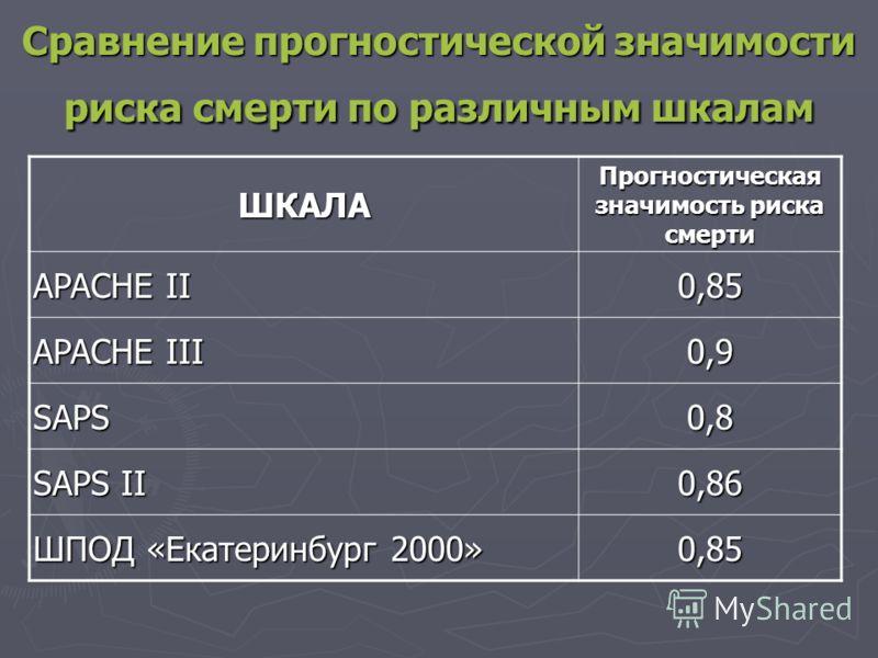Сравнение прогностической значимости риска смерти по различным шкалам ШКАЛА Прогностическая значимость риска смерти APACHE II 0,85 APACHE III 0,9 SAPS0,8 SAPS II 0,86 ШПОД «Екатеринбург 2000» 0,85