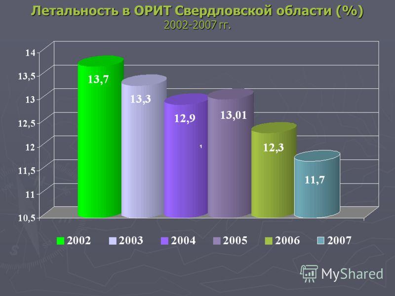 Летальность в ОРИТ Свердловской области (%) 2002-2007 гг.