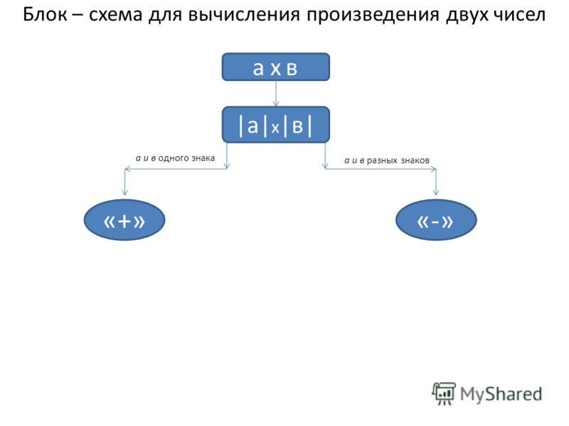 Блок – схема для вычисления произведения двух чисел а х ва х в |а|х|в||а|х|в| «-»«+» а и в одного знака а и в разных знаков