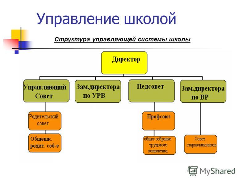 Управление школой Структура управляющей системы школы
