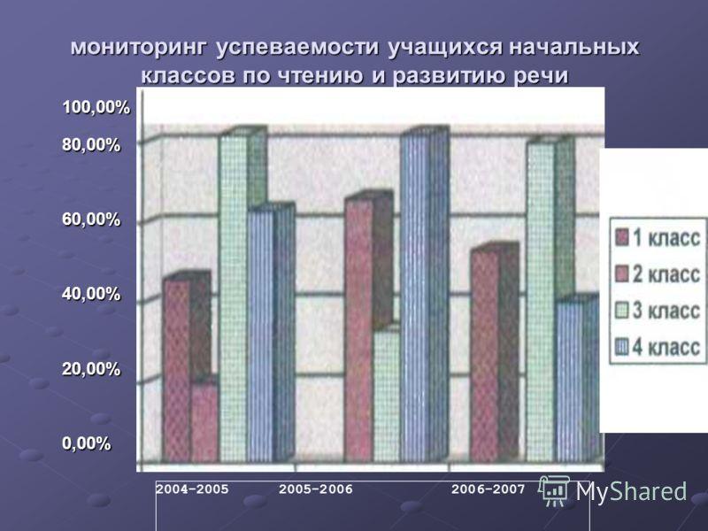 мониторинг успеваемости учащихся начальных классов по чтению и развитию речи 100,00%80,00% 60,00%40,00%20,00%0,00% 2004-2005 2005-2006 2006-2007
