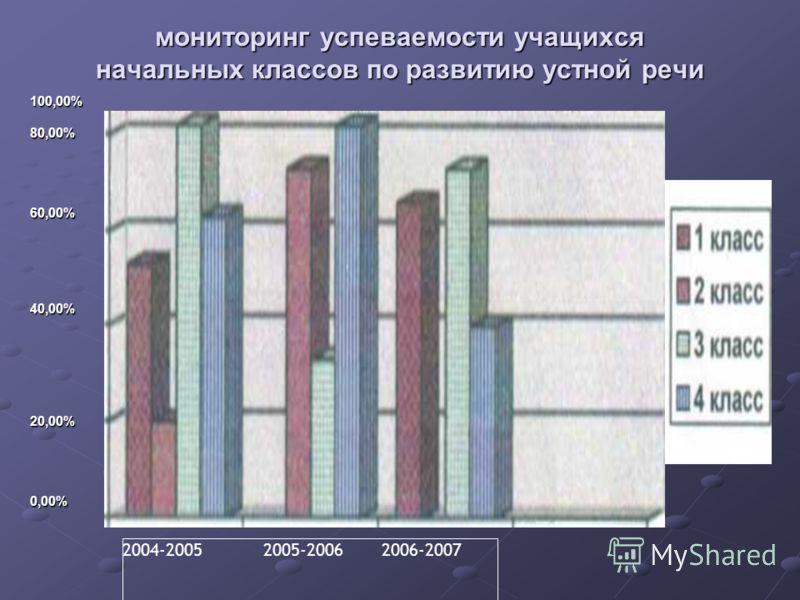 мониторинг успеваемости учащихся начальных классов по развитию устной речи 100,00%80,00%60,00%40,00%20,00%0,00% 2004-2005 2005-2006 2006-2007