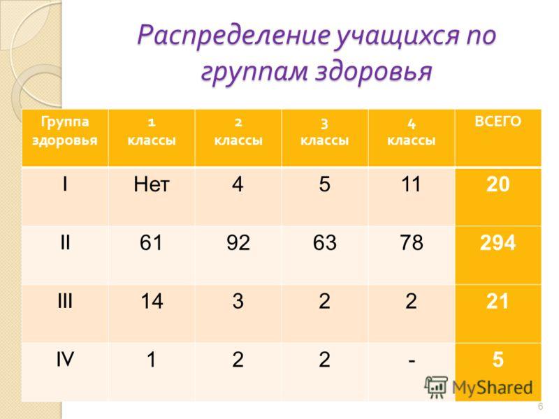Распределение учащихся по группам здоровья 6 Группа здоровья 1 классы 2 классы 3 классы 4 классы ВСЕГО I Нет451120 II 61926378294 III 1432221 IV 122-5