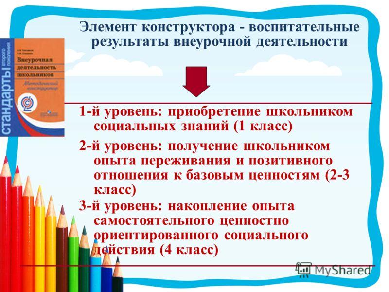 Элемент конструктора - воспитательные результаты внеурочной деятельности 1-й уровень: приобретение школьником социальных знаний (1 класс) 2-й уровень: получение школьником опыта переживания и позитивного отношения к базовым ценностям (2-3 класс) 3-й