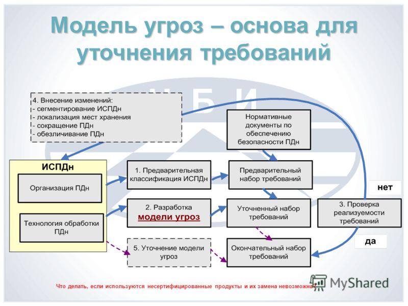 Модель угроз – основа для уточнения требований Что делать, если используются несертифицированные продукты и их замена невозможна?