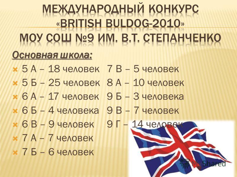 Основная школа: 5 А – 18 человек7 В – 5 человек 5 Б – 25 человек8 А – 10 человек 6 А – 17 человек9 Б – 3 человека 6 Б – 4 человека9 В – 7 человек 6 В – 9 человек9 Г – 14 человек 7 А – 7 человек 7 Б – 6 человек
