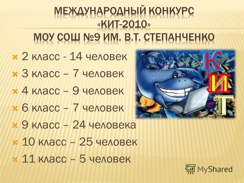2 класс - 14 человек 3 класс – 7 человек 4 класс – 9 человек 6 класс – 7 человек 9 класс – 24 человека 10 класс – 25 человек 11 класс – 5 человек