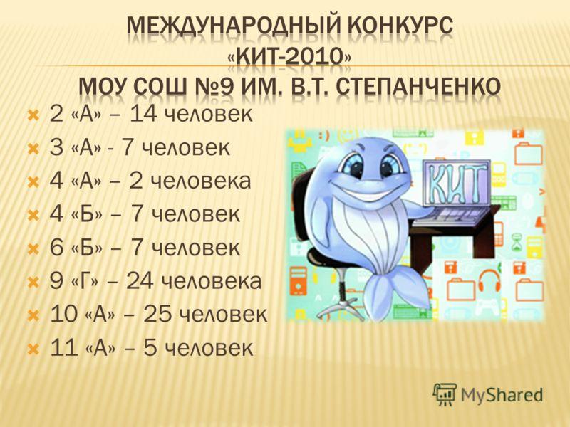 2 «А» – 14 человек 3 «А» - 7 человек 4 «А» – 2 человека 4 «Б» – 7 человек 6 «Б» – 7 человек 9 «Г» – 24 человека 10 «А» – 25 человек 11 «А» – 5 человек
