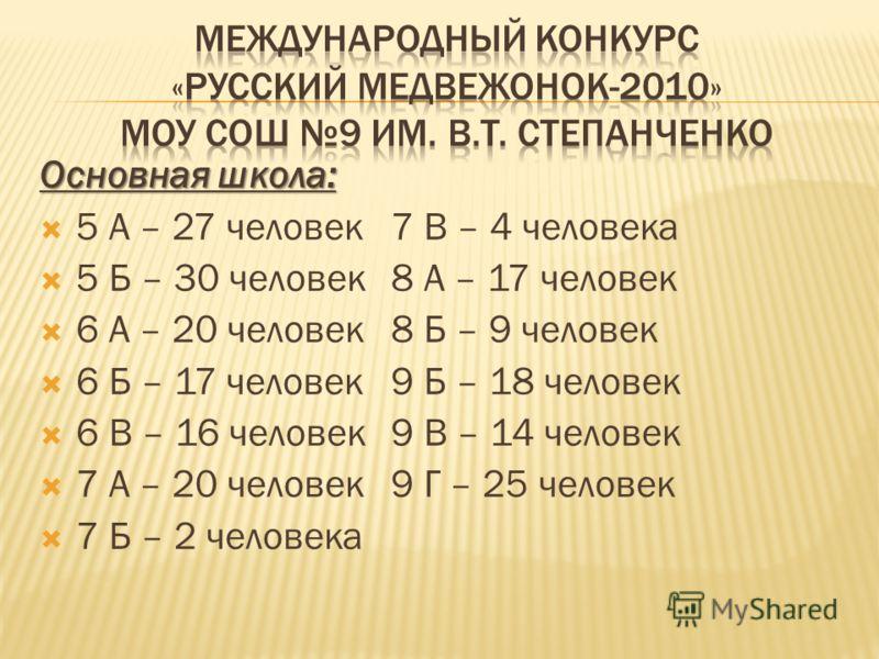 Основная школа: 5 А – 27 человек7 В – 4 человека 5 Б – 30 человек8 А – 17 человек 6 А – 20 человек8 Б – 9 человек 6 Б – 17 человек9 Б – 18 человек 6 В – 16 человек9 В – 14 человек 7 А – 20 человек9 Г – 25 человек 7 Б – 2 человека