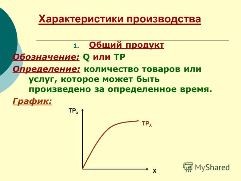 Характеристики производства 1. Общий продукт Обозначение: Q или TP Определение: количество товаров или услуг, которое может быть произведено за определенное время. График: ТР х Х ТР Х