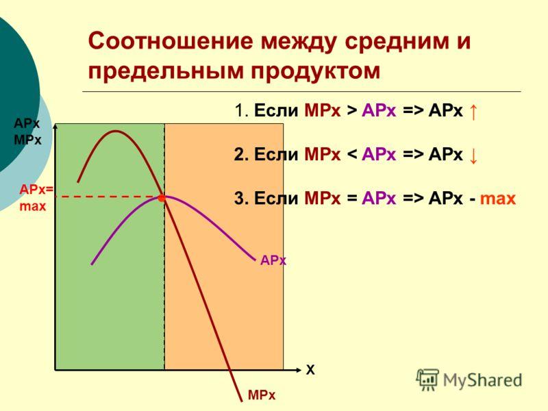 Соотношение между средним и предельным продуктом АРх МРх Х АРх МРх 1. Если MPx > APx => APx 2. Если MPx < APx => APx 3. Если MPx = APx => APx - max АРх= max