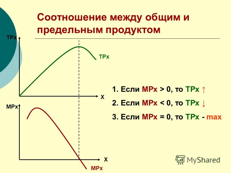 Соотношение между общим и предельным продуктом ТРх Х МРх Х ТРх МРх 1.Если МРх > 0, то ТРх 2.Если МРх < 0, то ТРх 3.Если МРх = 0, то ТРх - max
