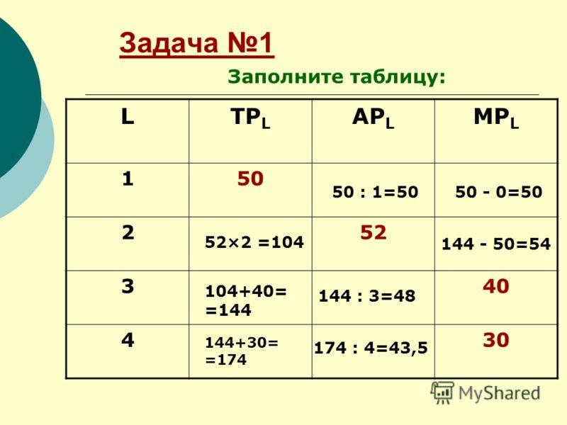 Задача 1 LTP L AP L MP L 150 252 340 430 Заполните таблицу: 52×2 =104 50 : 1=5050 - 0=50 144 - 50=54 104+40= =144 144 : 3=48 144+30= =174 174 : 4=43,5
