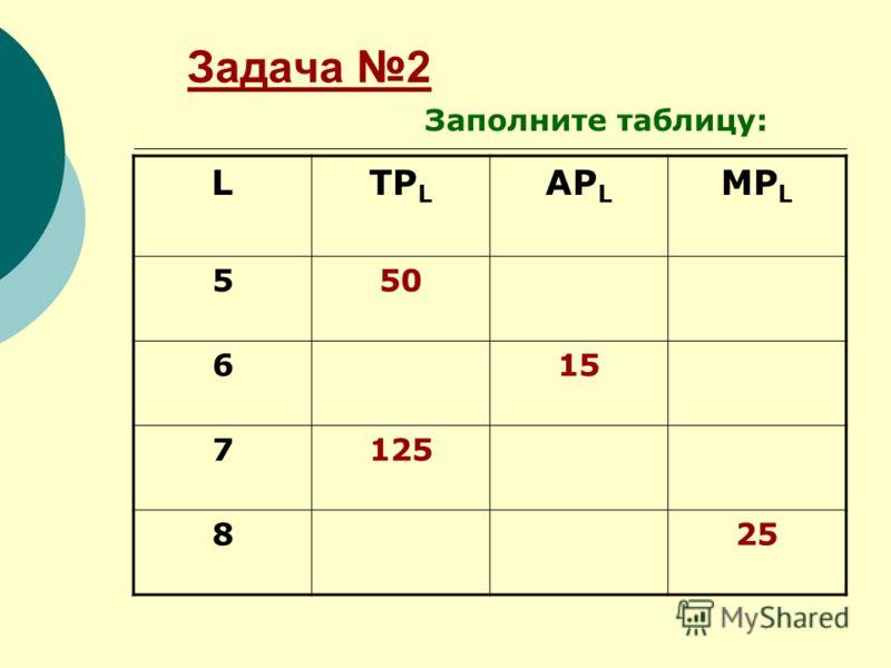 Задача 2 LTP L AP L MP L 550 615 7125 825 Заполните таблицу: