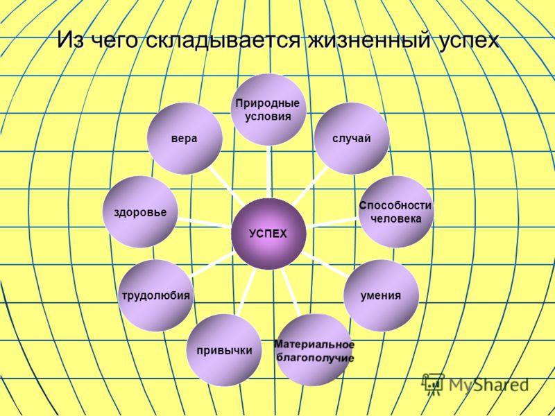 Из чего складывается жизненный успех УСПЕХ Природные условия случай Способности человека умения Материальное благополучие привычкитрудолюбияздоровьевера
