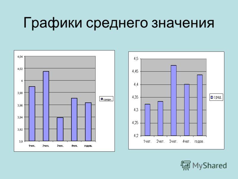 Графики среднего значения