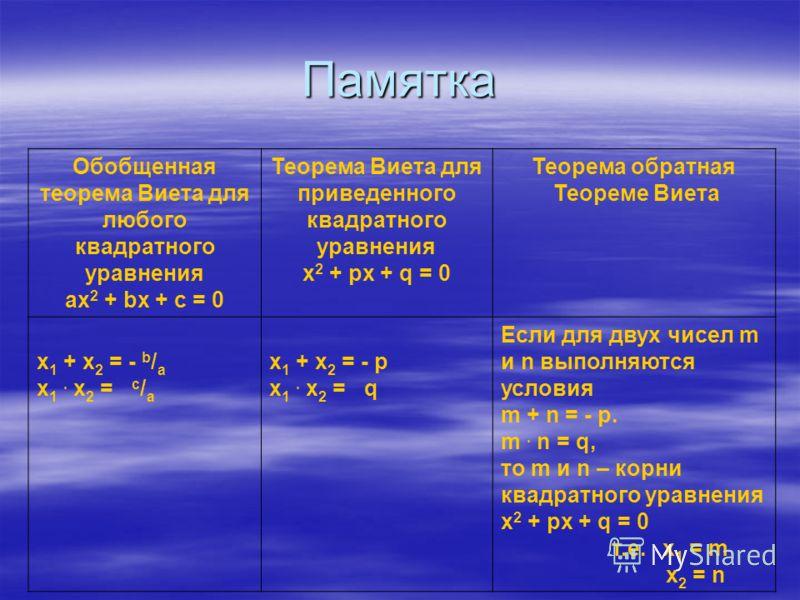 Памятка Обобщенная теорема Виета для любого квадратного уравнения ax 2 + bx + c = 0 Теорема Виета для приведенного квадратного уравнения x 2 + px + q = 0 Теорема обратная Теореме Виета x 1 + x 2 = - b / а x 1. x 2 = c / а x 1 + x 2 = - р x 1. x 2 = q