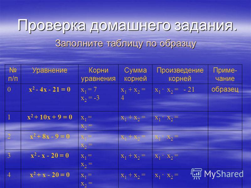 Проверка домашнего задания. Проверка домашнего задания. Заполните таблицу по образцу п/п УравнениеКорни уравнения Сумма корней Произведение корней Приме- чание 0х 2 - 4х - 21 = 0х 1 = 7 х 2 = -3 х 1 + х 2 = 4 х 1. х 2 = - 21 образец 1х 2 + 10х + 9 =