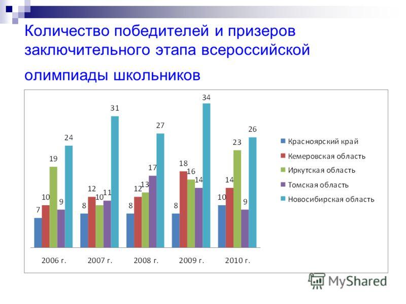 Количество победителей и призеров заключительного этапа всероссийской олимпиады школьников