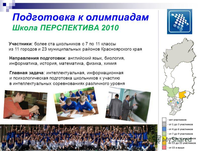 Подготовка к олимпиадам Школа ПЕРСПЕКТИВА 2010 - нет участников - от 1 до 3 участников - от 4 до 6 участников - от 7 до 9 участников - от 10 до 12 участников - от 13 до 15 участников - от 15 и выше Участники: более ста школьников с 7 по 11 классы из
