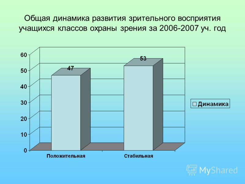 Общая динамика развития зрительного восприятия учащихся классов охраны зрения за 2006-2007 уч. год