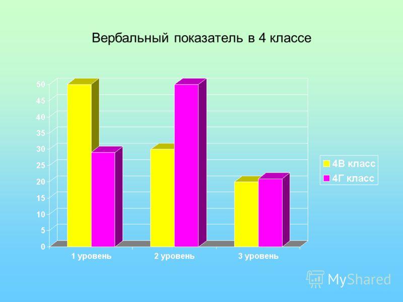 Вербальный показатель в 4 классе
