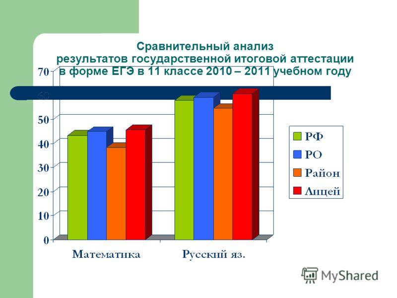 Сравнительный анализ результатов государственной итоговой аттестации в форме ЕГЭ в 11 классе 2010 – 2011 учебном году
