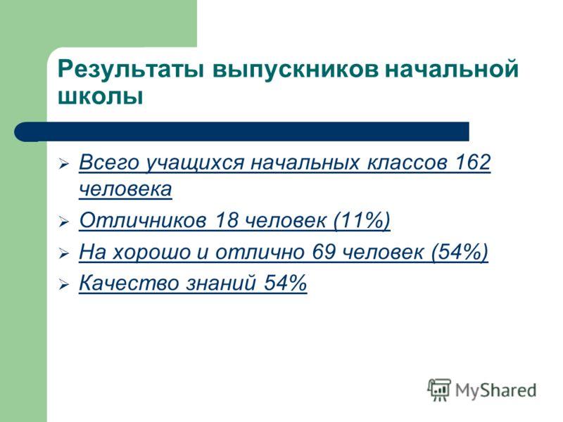 Результаты выпускников начальной школы Всего учащихся начальных классов 162 человека Отличников 18 человек (11%) На хорошо и отлично 69 человек (54%) Качество знаний 54%