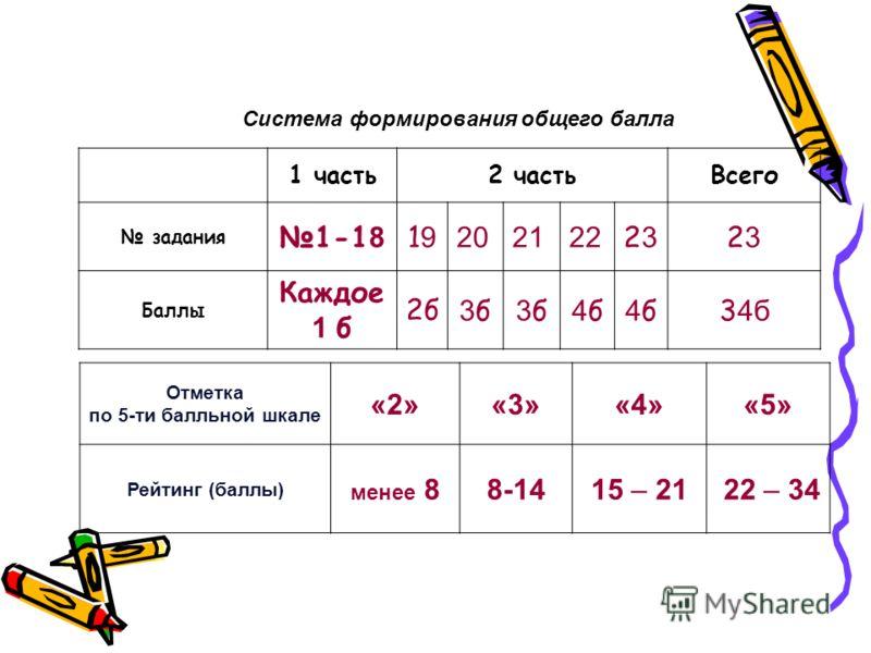 Система формирования общего балла Отметка по 5-ти балльной шкале «2»«3»«4»«5» Рейтинг (баллы) менее 88-1415 – 21 22 – 34 1 часть2 частьВсего задания 1-1 8 1919 202122 2323 2323 Баллы Каждое 1 б 2б 3б3б 3б3б 4б4б 4б4б3 4б