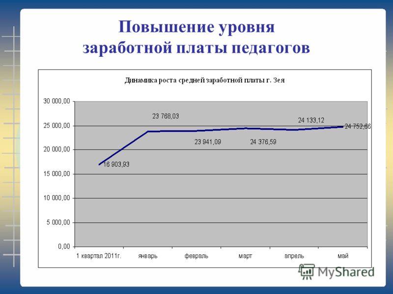 Повышение уровня заработной платы педагогов