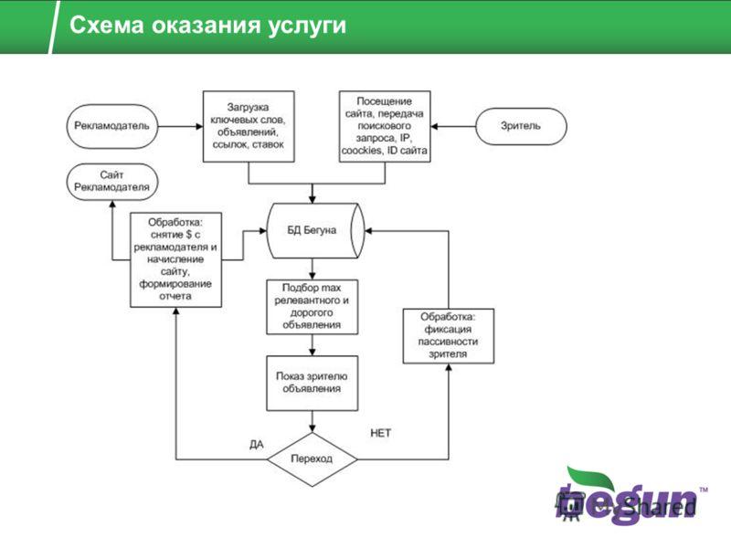 Схема оказания услуги