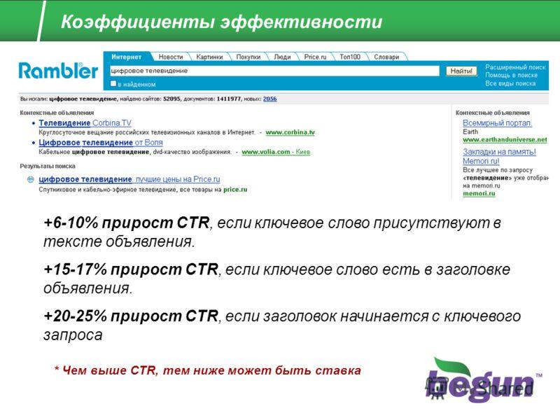 Коэффициенты эффективности +6-10% прирост CTR, если ключевое слово присутствуют в тексте объявления. +15-17% прирост CTR, если ключевое слово есть в заголовке объявления. +20-25% прирост CTR, если заголовок начинается с ключевого запроса * Чем выше C