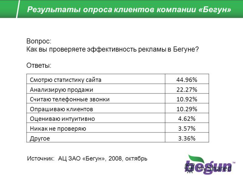 Результаты опроса клиентов компании «Бегун» Вопрос: Как вы проверяете эффективность рекламы в Бегуне? Ответы: Источник: АЦ ЗАО «Бегун», 2008, октябрь Смотрю статистику сайта44.96% Анализирую продажи22.27% Считаю телефонные звонки10.92% Опрашиваю клие