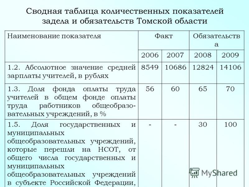 Сводная таблица количественных показателей задела и обязательств Томской области Наименование показателяФактОбязательств а 2006200720082009 1.2. Абсолютное значение средней зарплаты учителей, в рублях 8549106861282414106 1.3. Доля фонда оплаты труда