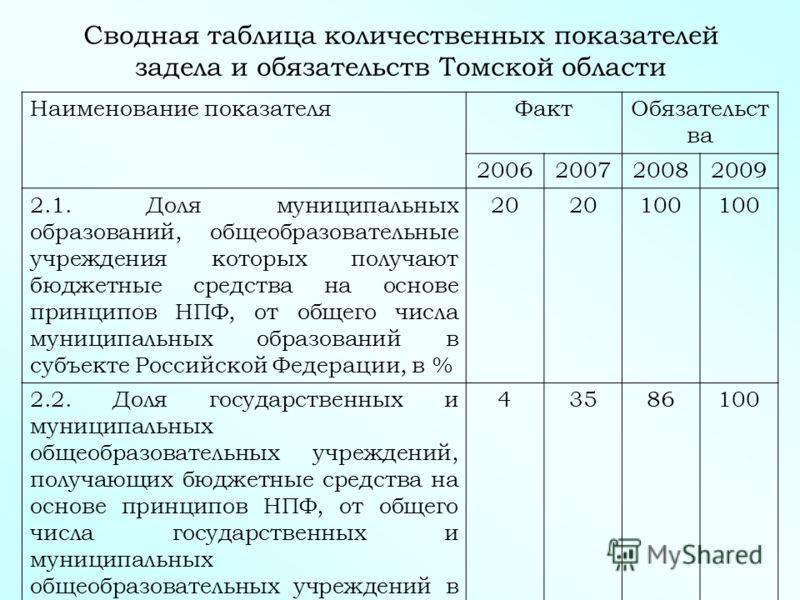 Сводная таблица количественных показателей задела и обязательств Томской области Наименование показателяФактОбязательст ва 2006200720082009 2.1. Доля муниципальных образований, общеобразовательные учреждения которых получают бюджетные средства на осн