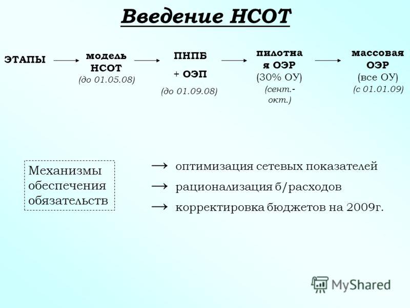 Введение НСОТ ЭТАПЫ модель НСОТ (до 01.05.08) ПНПБ + ОЭП (до 01.09.08) пилотна я ОЭР (30% ОУ) (сент.- окт.) массовая ОЭР (все ОУ) (с 01.01.09) Механизмы обеспечения обязательств оптимизация сетевых показателей рационализация б/расходов корректировка