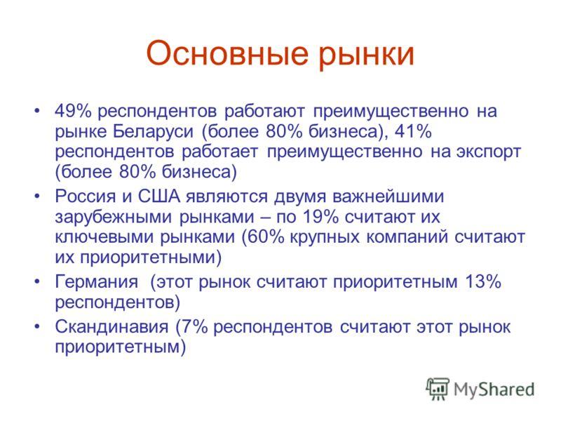 Основные рынки 49% респондентов работают преимущественно на рынке Беларуси (более 80% бизнеса), 41% респондентов работает преимущественно на экспорт (более 80% бизнеса) Россия и США являются двумя важнейшими зарубежными рынками – по 19% считают их кл
