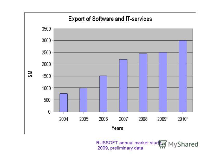RUSSOFT annual market study, 2009, preliminary data