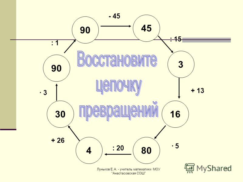 Луньков Е.А. - учитель математики МОУ Анастасовская СОШ 13 90 80 45 90 3 30 16 4 - 45 : 15 + 13 · 5 : 20 + 26 · 3 : 1