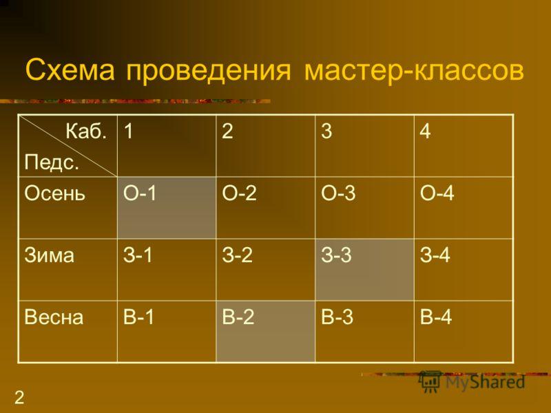 2 Схема проведения мастер-классов Каб. Педс. 1234 ОсеньО-1О-2О-3О-4 ЗимаЗ-1З-2З-3З-4 ВеснаВ-1В-2В-3В-4