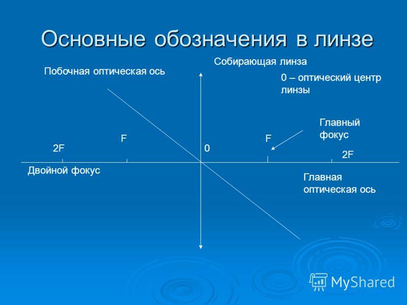 Основные обозначения в линзе 0 Собирающая линза 0 – оптический центр линзы F Главный фокус Главная оптическая ось Двойной фокус F 2F Побочная оптическая ось