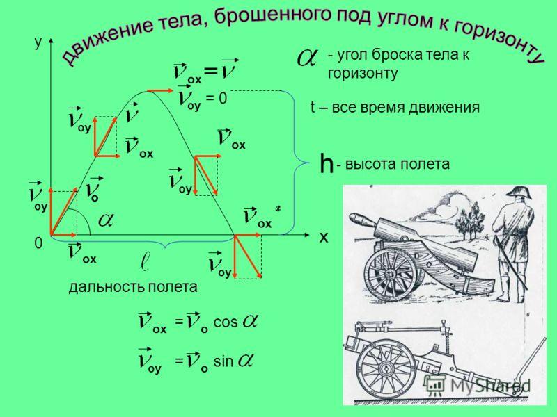 y oyoy o ox oyoy oyoy oyoy oyoy = 0 h x 0 - высота полета дальность полета - угол броска тела к горизонту t – все время движения o ox = cos oo oyoy = sin